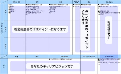 図:キャリア棚卸シートの使い方