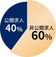 非公開求人60% 公開求人40%